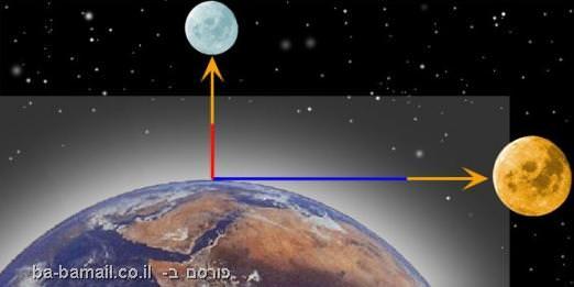 כדור הארץ והאטמוספרה