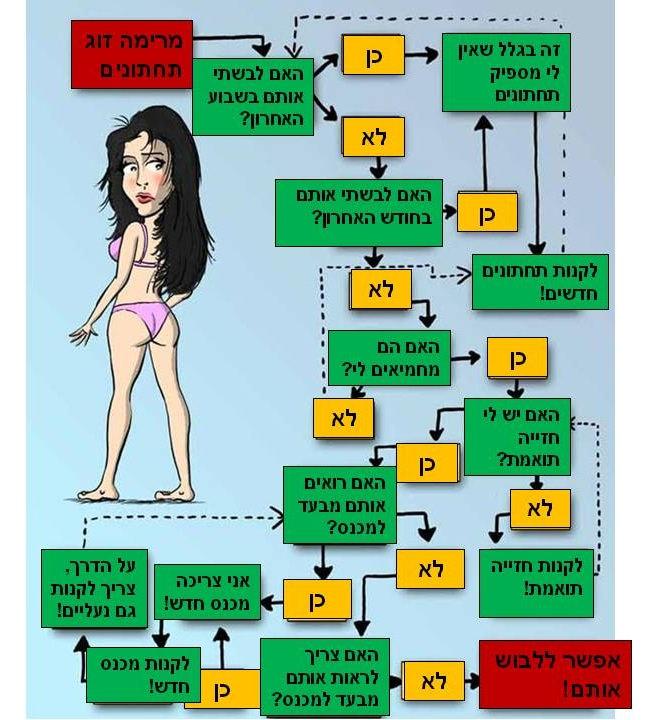 גברים ונשים בוחרים תחתונים