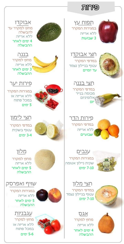 טיפים לאחסון פירות
