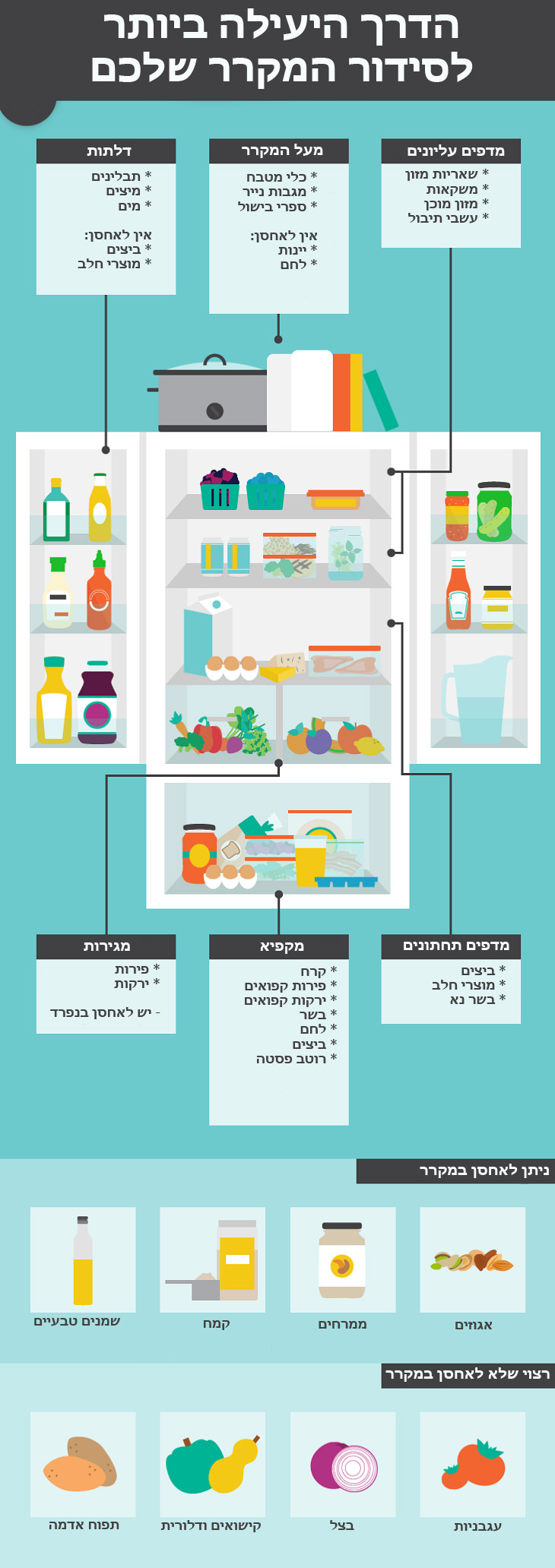 הדרך היעילה ביותר לסידור המקרר