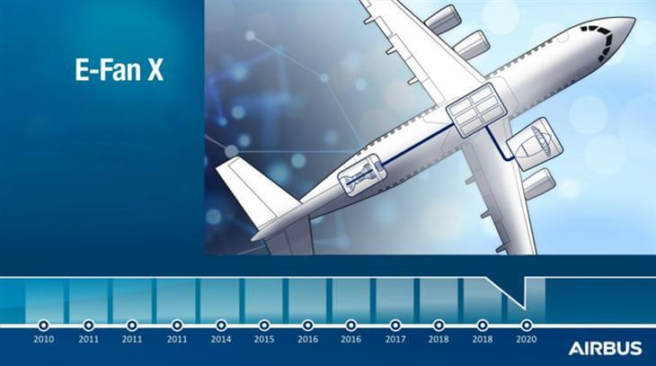 מטוס הנוסעים ההיברידי הראשון E-Fan X: דגם של המטוס