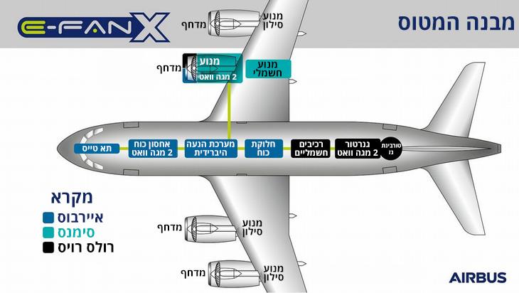 מטוס הנוסעים ההיברידי הראשון E-Fan X: מבנה המטוס