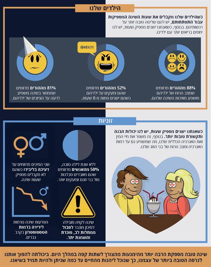 השפעות השינה: תופעות של עצבנות בזוגיות וילדים כתוצאה ש חוסר שעות שינה