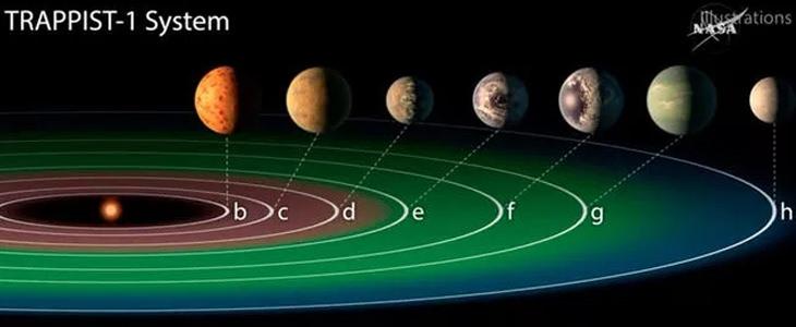תגליות מדעיות של שנת 2017: מערכת TRAPPIST-1