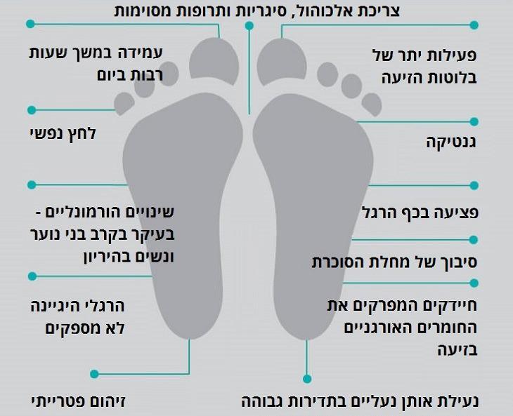 סיבות וטיפולים לריח רע ברגליים: צריכת אלכוהול, סיכריון ותרופות מסוימות, פעילות יתר של בלוטות הזיעה, גנטיקה, פציעה בכף הרגל, עמידה לאורך שעות רבות ביום, לחץ נפשי, שינויים הורמונליים - בעיקר בקרב בני נוער ונשים בהריון, הרגלי היגיינה לא מספקים, זיהום פטרייתי, נעילת אותן נעליים בתדירות גבוהה מבלי לאפשר להן להתאוורר כראוי