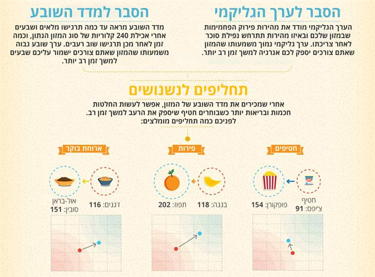 מפת מדד ערך השובע של המזון