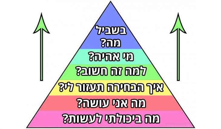 קבלת החלטות נבונות בעזרת מודל פירמידת דילטס: איך לעשות החלטות נכונות בהשראת מודל פירמידת דילטס?