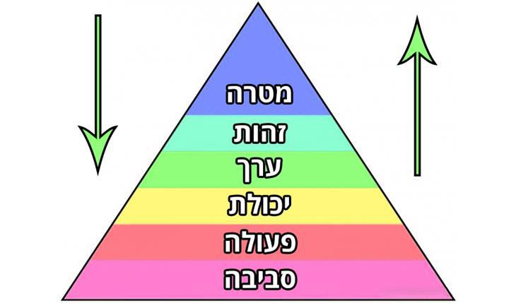 קבלת החלטות נבונות בעזרת מודל פירמידת דילטס: פירמידת דילטס