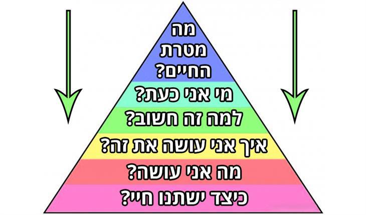 קבלת החלטות נבונות בעזרת מודל פירמידת דילטס: איך לקבל החלטה בעזרת המודל ההפוך של פירמידת דילטס?