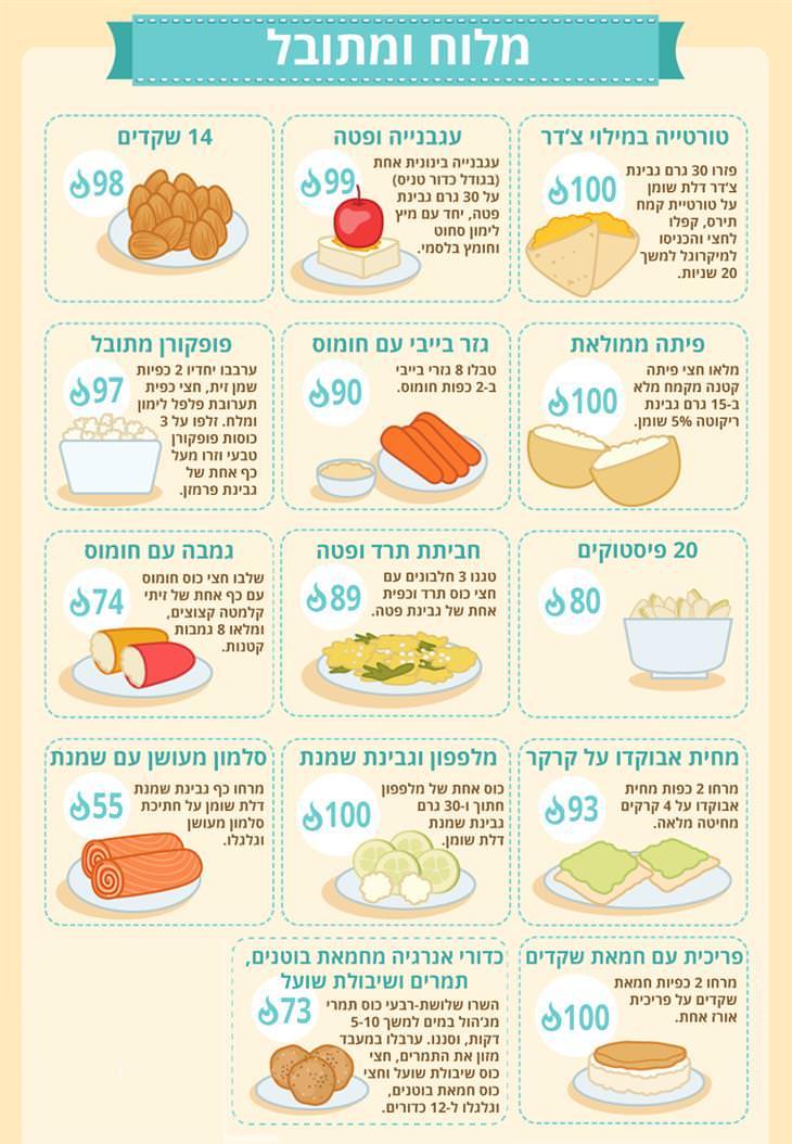 חטיפים זריזים עם פחות מ-100 קלוריות: מלוח ומתובל