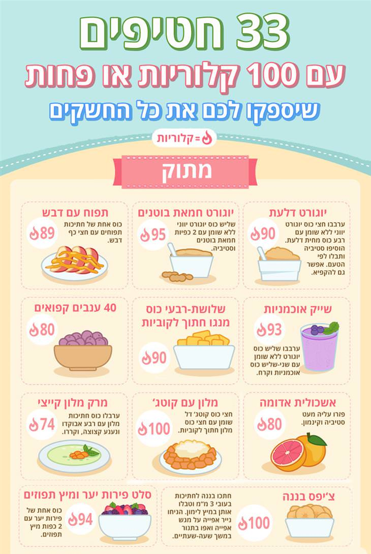 חטיפים זריזים עם פחות מ-100 קלוריות: מתוק