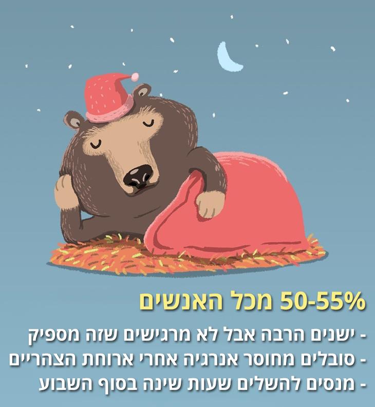 חיות שינה: 50-55% מכל האנשים: ישנים הרבה אבל לא מרגישים שזה מספיק, סובלים מחוסר אנרגיה אחרי ארוחת הצהריים ומנסים להשלים שעות שינה בסוף השבוע