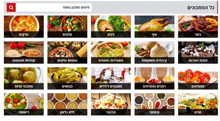 מדריך לאתר המתכונים: קטגוריות של סוגי מאכלים