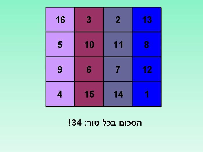 ריבוע הקסמים של דירר - גאון מתמטי!