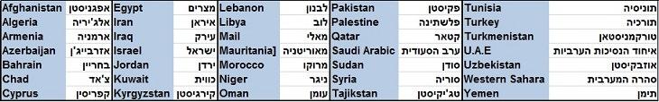 רשימת ארצות