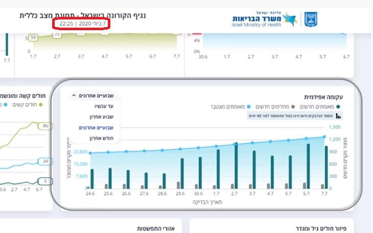 נתוני תחלואת קורונה בישראל: צילום מסך של אתר מצב הקורונה המעודכן בישראל