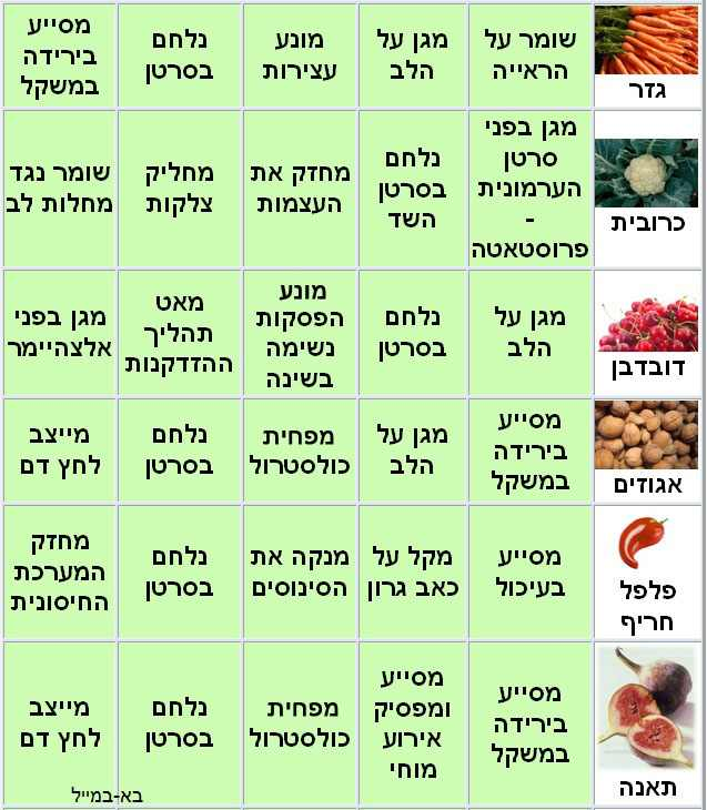 טבלת היתרונות הבריאותיים של כל הפירות והירקות