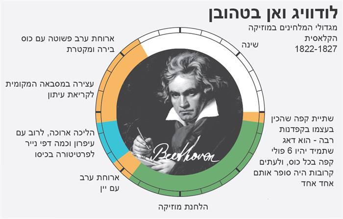לוח הזמנים של האנשים המשפיעים בהיסטוריה
