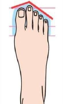 כפות רגליים מעידות על אישיות