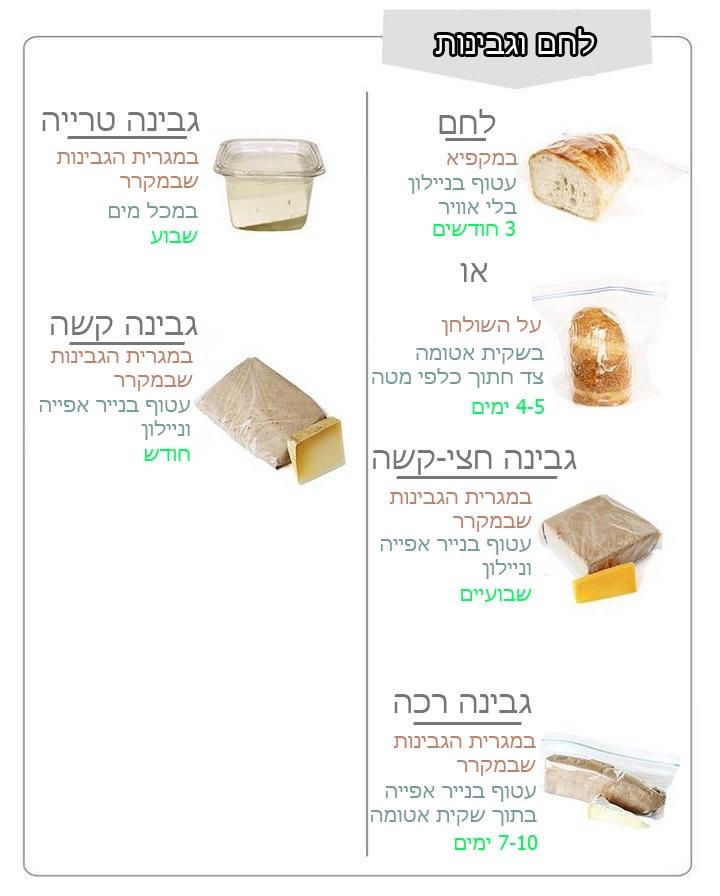 טיפים לאחסון לחם וגבינות