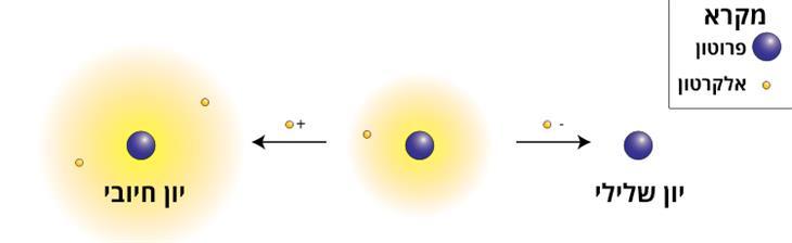 יונים חיוביים ושליליים והשפעתם על הגוף: איור של מבנה האטום