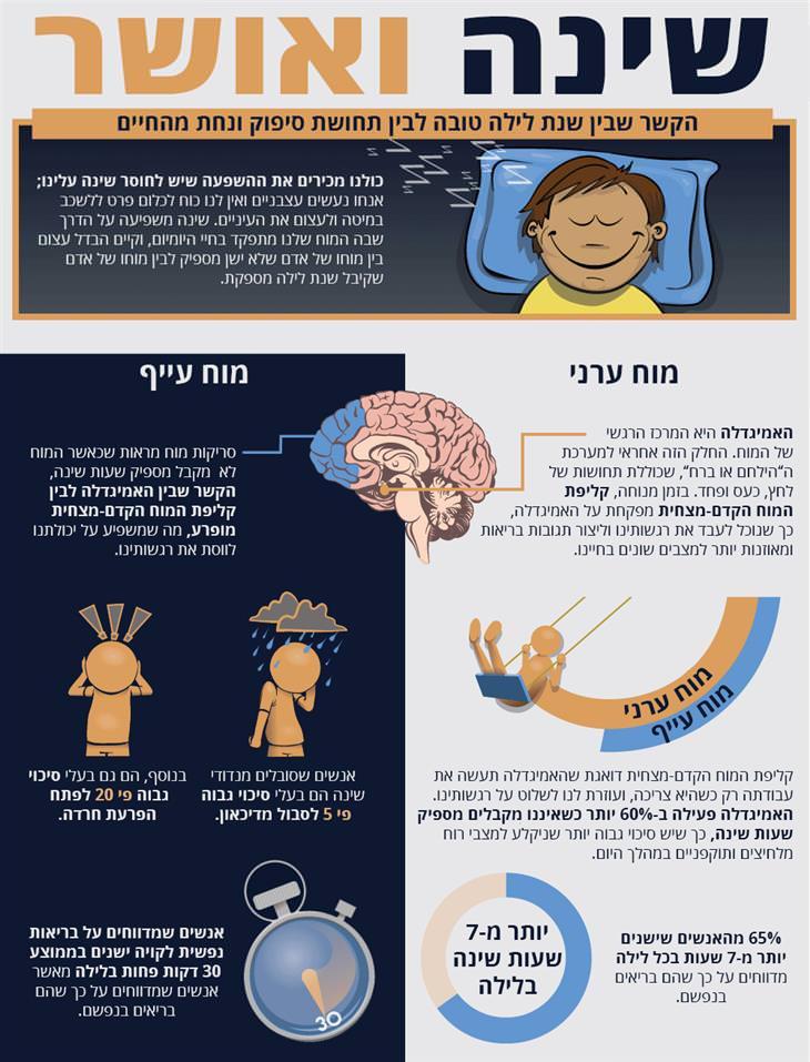 השפעות השינה: הדבל בין מוח ערני למוח עייף