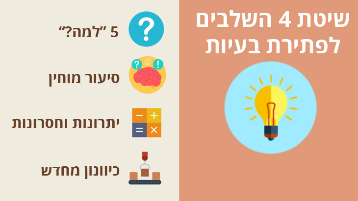 """שיטת 4 השבלים לפתירת בעיות: 5 """"למה"""", סיעור מוחין, יתרונות וחסרונות וכיוונון מחדש"""