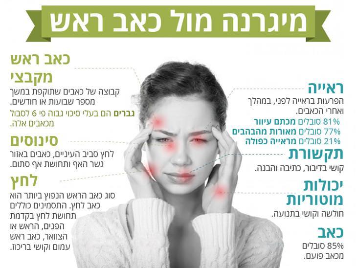 מיגרנה מול כאב ראש