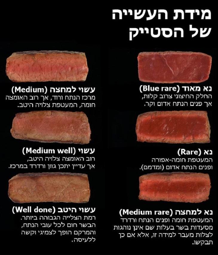 תמונות לזיהוי מידת עשייה של בשר