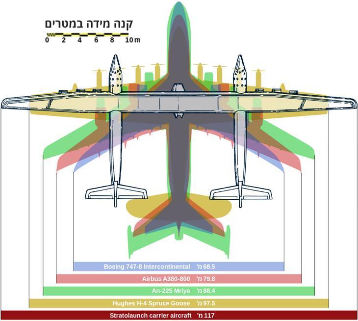 מוטת הכנפיים של מטוס הסטראטולאנץ'  ביחס למטוסים אחרים