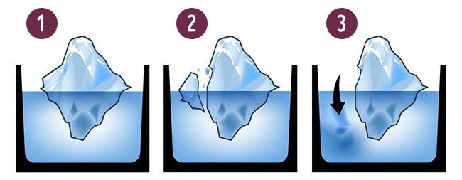 חידות לוגיות: קרחון נשבר