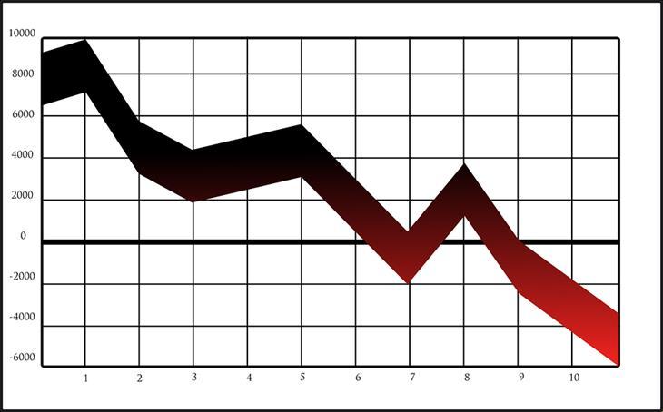 מושגים פיננסיים: גרף עם עקומה יורדת