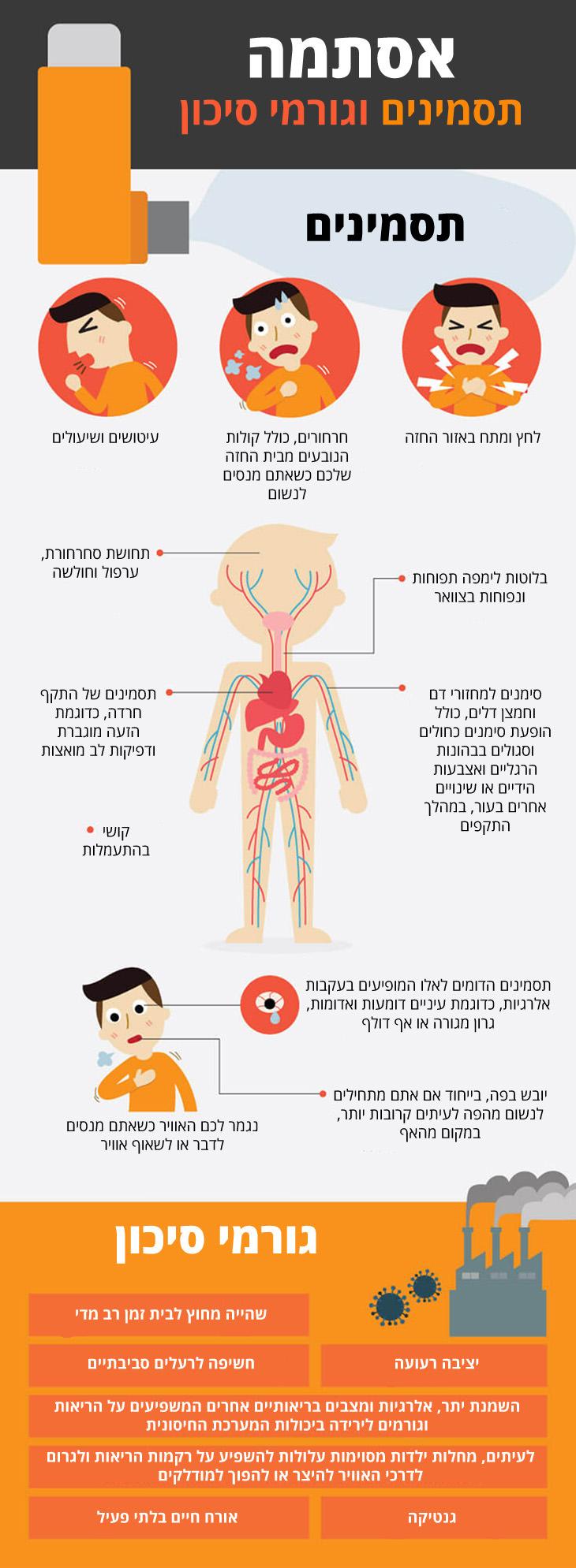 אסתמה - גורמי סיכון, תסמינים וטיפול באמצעות תזונה