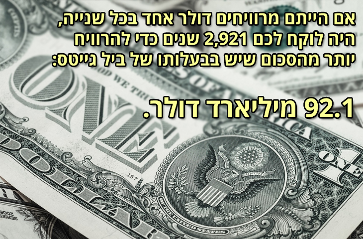עובדות מעניינות: אם הייתם מרוויחים דולר אחד בכל שנייה, היה לוקח לכם 2,921 שנים כדי להרוויח יותר מהסכום שיש בבעלותו של ביל גייטס – 92.1 מיליארד דולר.
