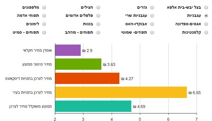 מחירי פירות וירקות: מידע של משרד החקלאות