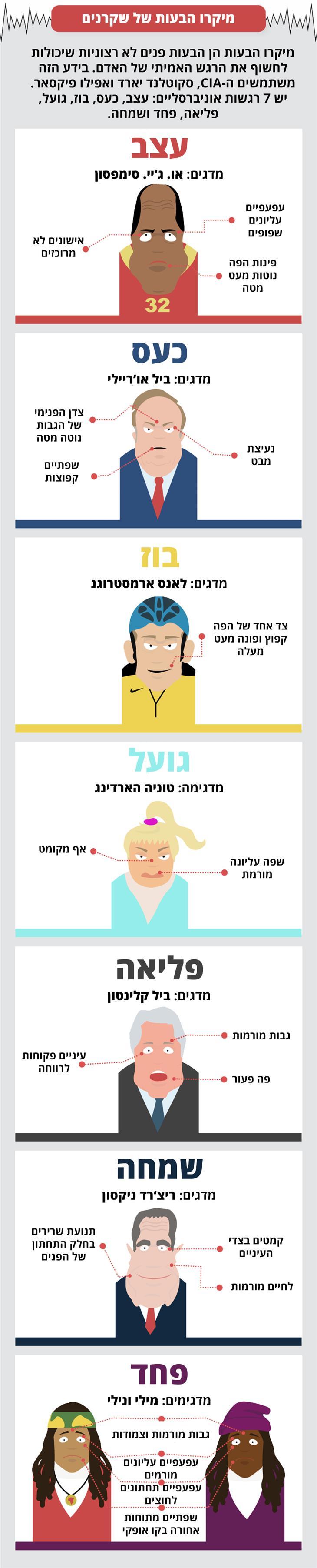איך לזהות שקרנים