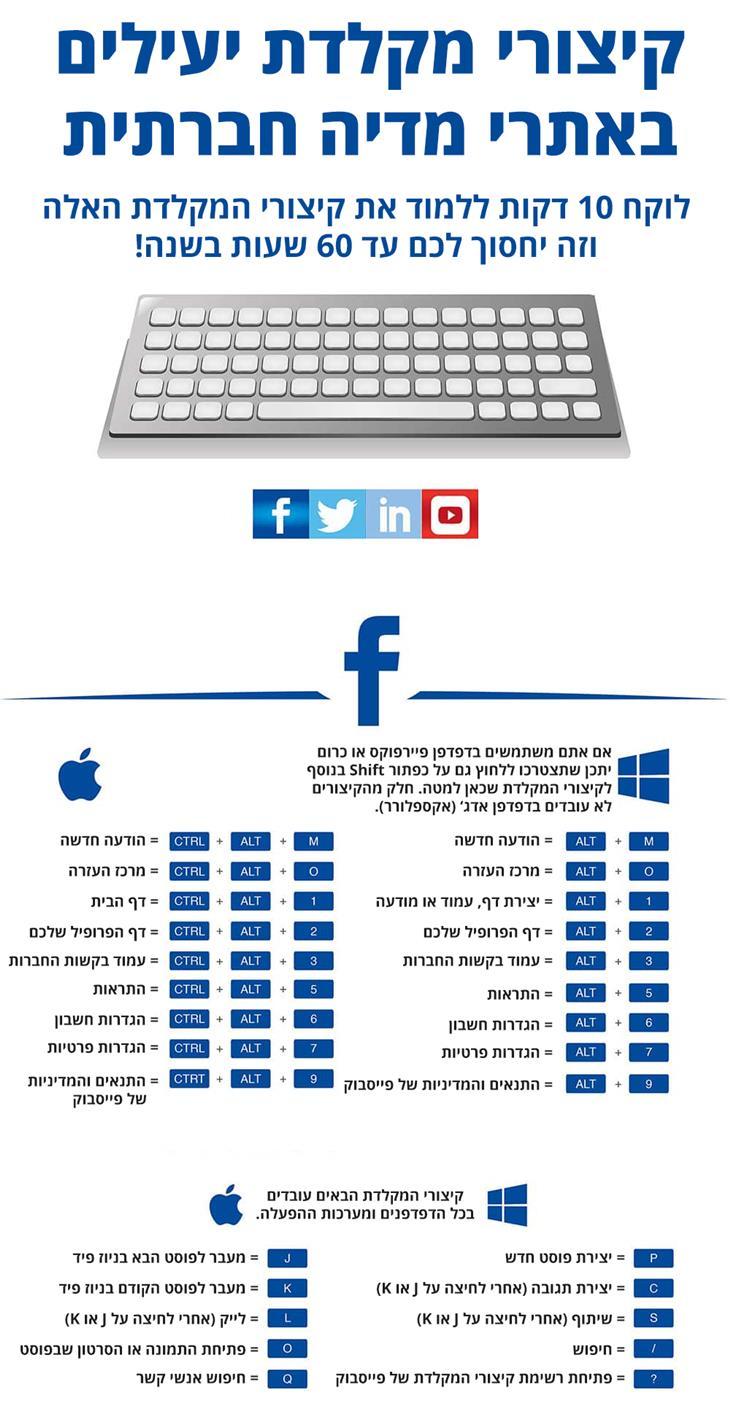קיצורי מקלדת לשליטה על אתרי מדיה חברתית