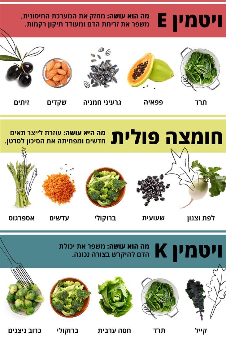 איך כדאי לצרוך ויטמינים ומינרלים