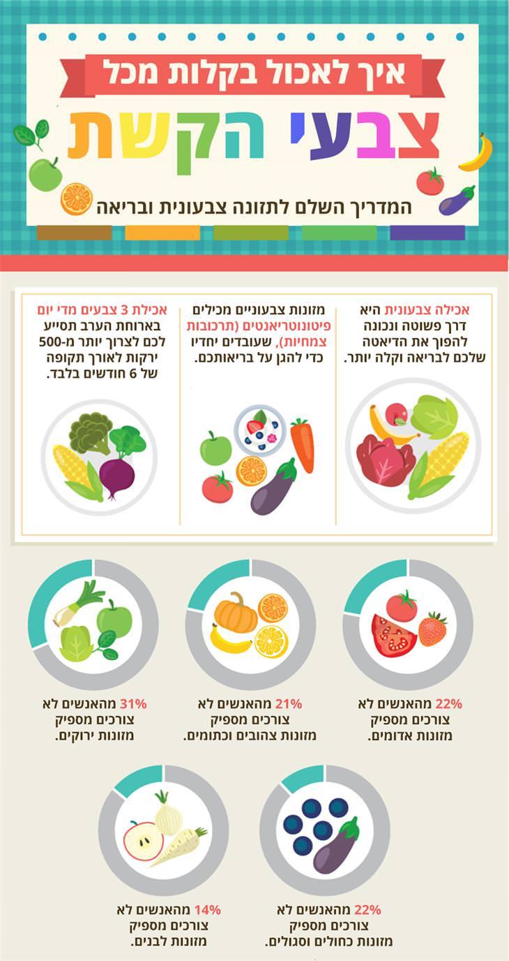 איך לאכול מכל צבעי הקשת