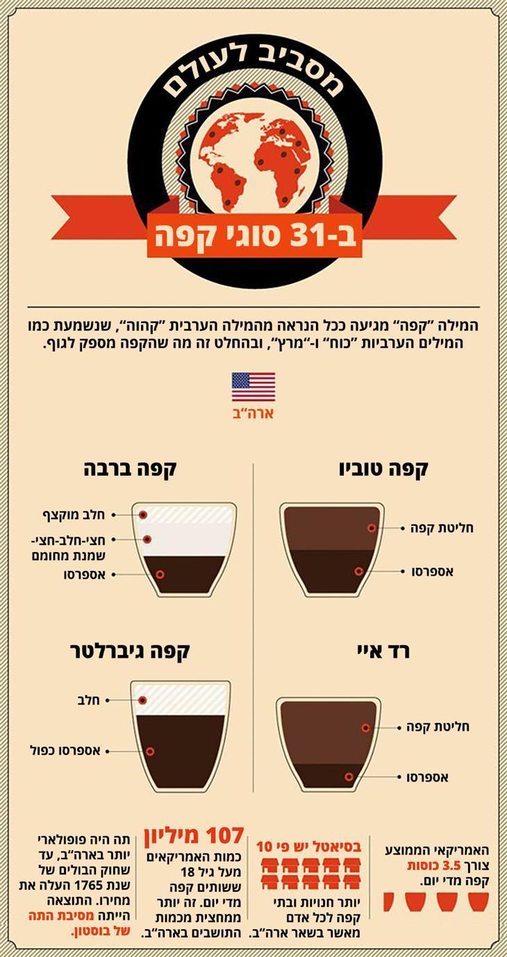 משקאות קפה מרחבי העולם