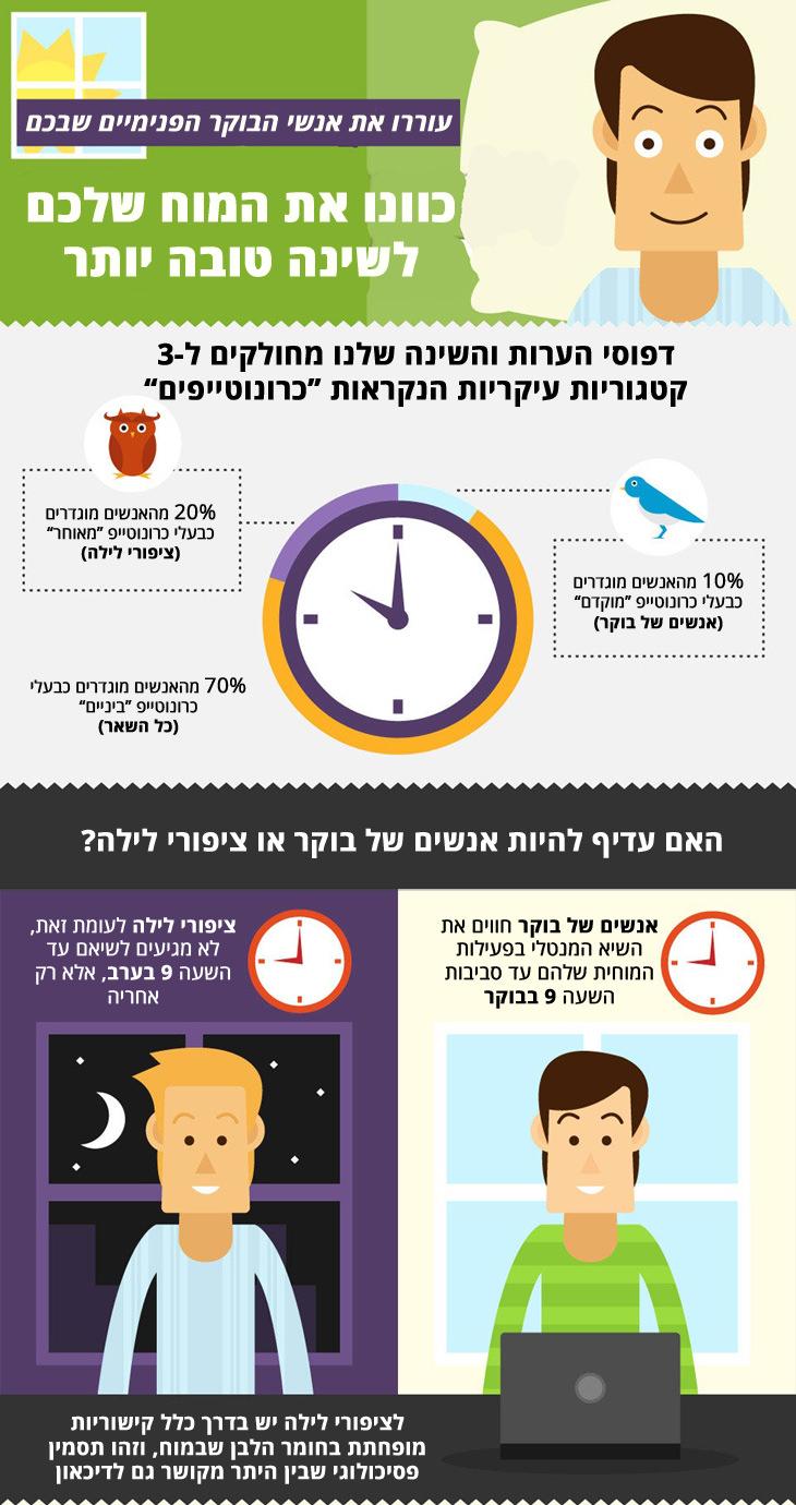 מדריך לשינה טובה יותר