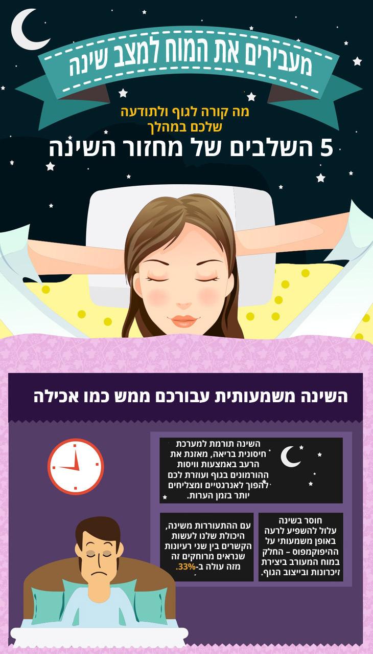 אינפוגרפיקה בנושא שינה: