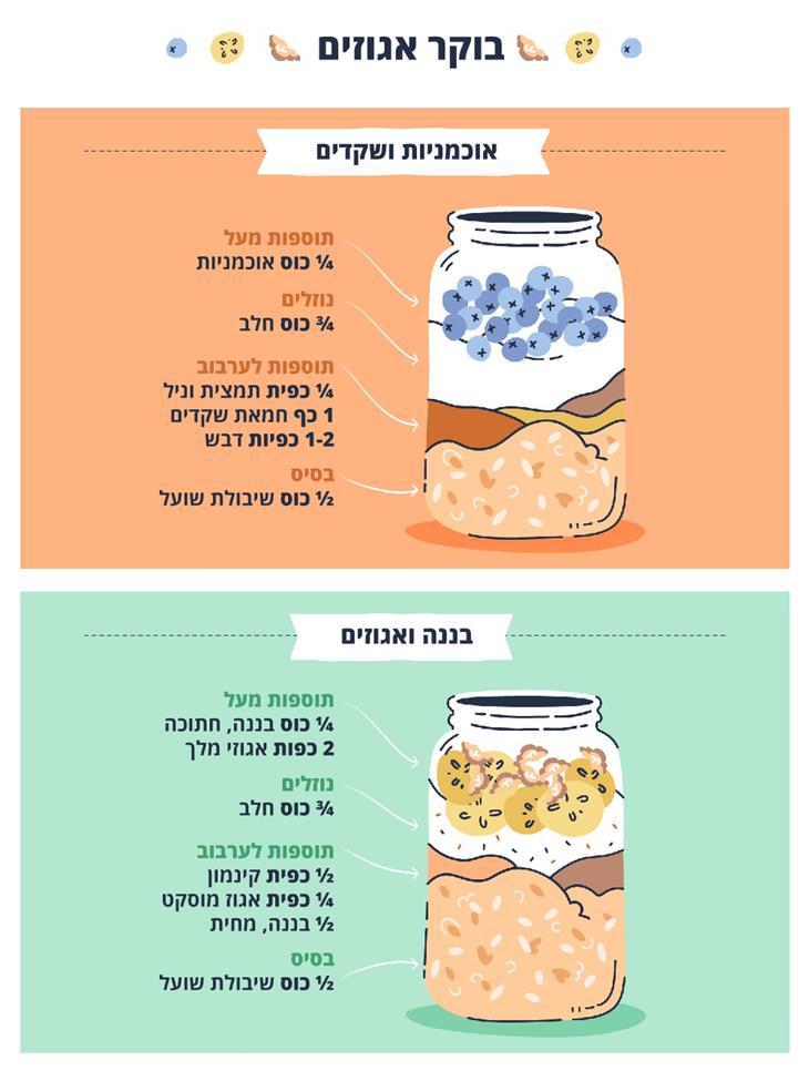 מתכונים לארוחות בוקר עם שיבולת שועל