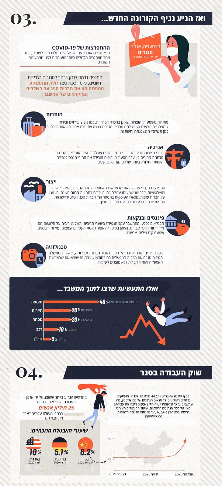 המחיר הכלכלי של הקורונה - אינפוגרפיקה