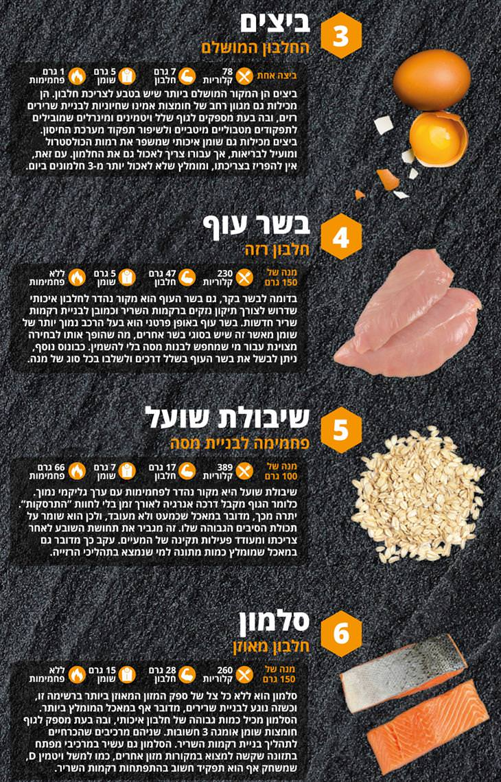 מזונות להגברת מסת שריר: ביצים, עוף, שיבולת שועל וסלמון