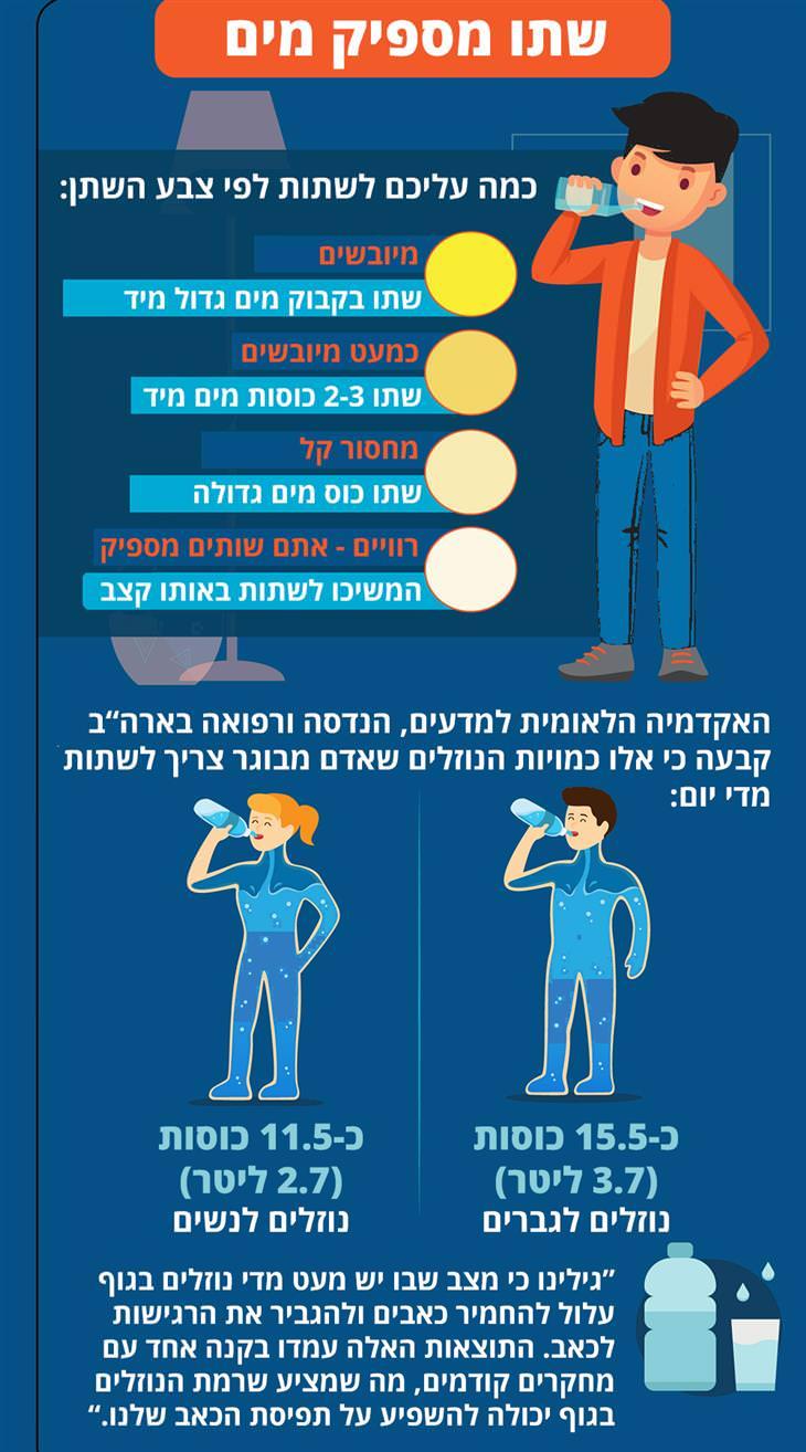 טיפים לכאבי גב: שתו מספיק מים