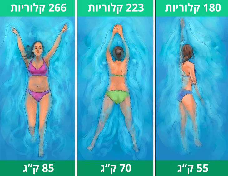 """כמה קלוריות שורפים בספורט: שחייה; 55 ק""""ג - 180 קלוריות; 70 ק""""ג - 223 קלוריות; 85 ק""""ג - 266 קלוריות"""