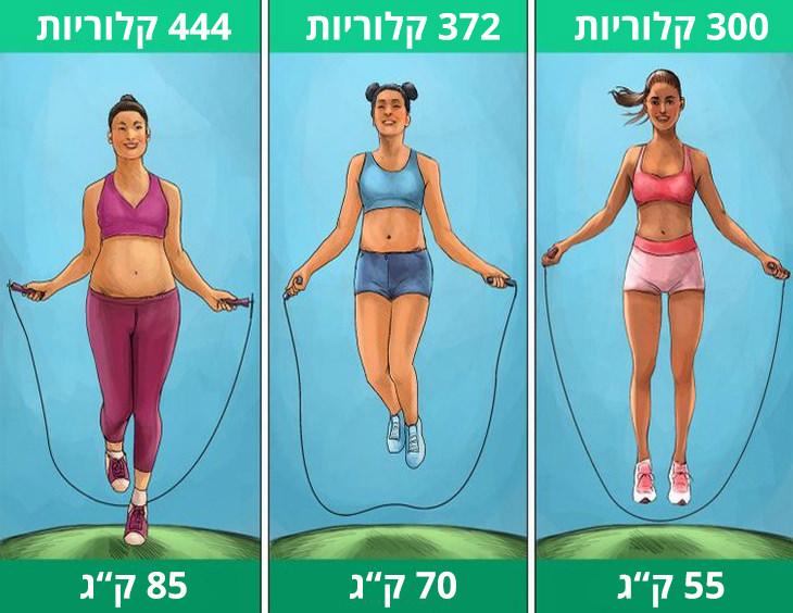 """כמה קלוריות שורפים בספורט: קפיצה בחבל; 55 ק""""ג - 300 קלוריות; 70 ק""""ג - 372 קלוריות; 85 ק""""ג - 444 קלוריות"""