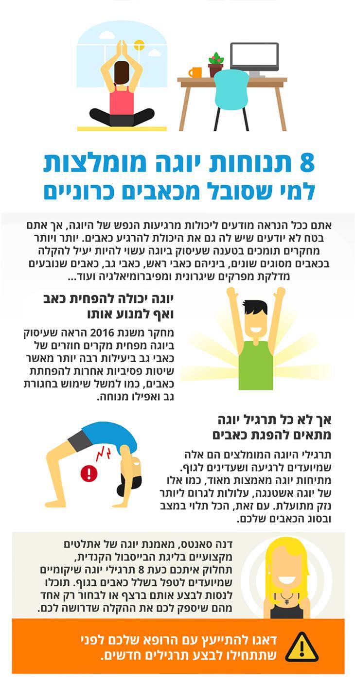 תרגילי יוגה מומלצים לכאבים כרוניים: 8 תנוחות יוגה מומלצות למי שסובל מכאבים כרוניים