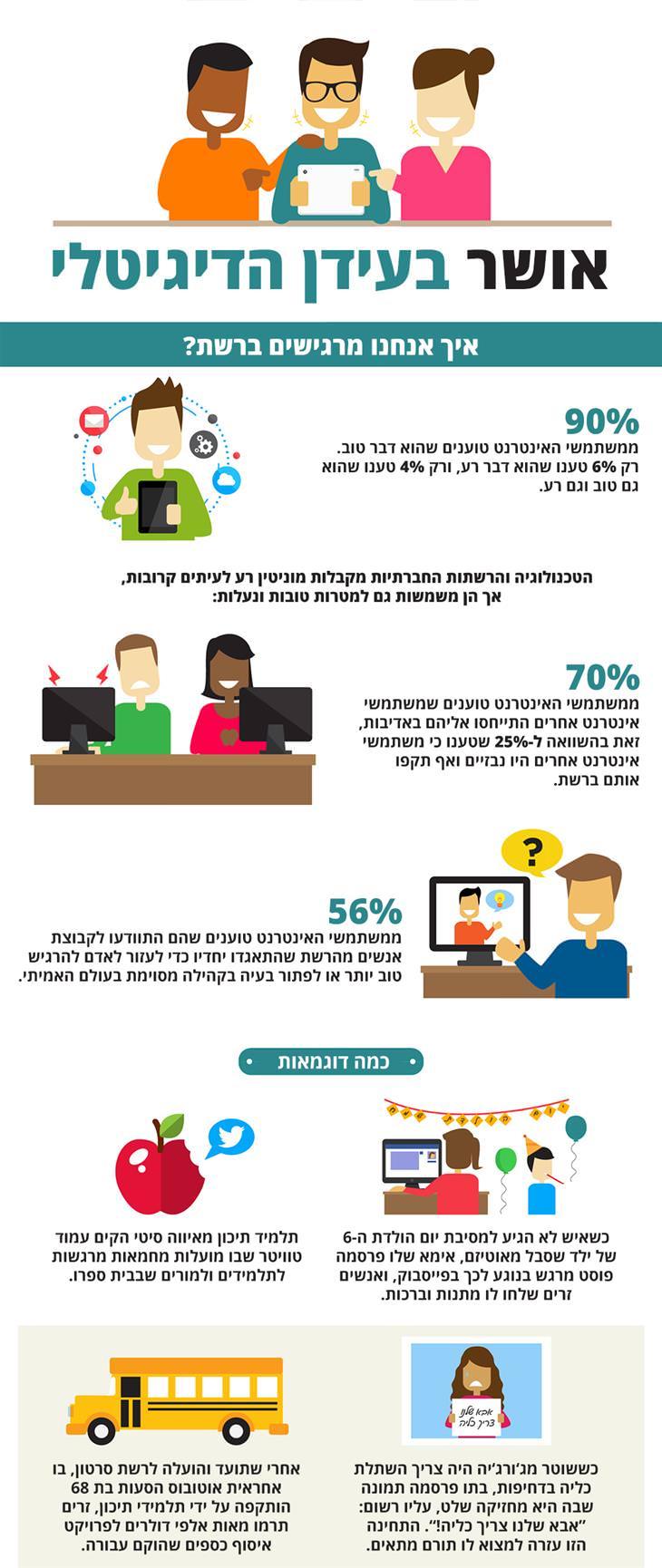 אושר בעידן המודרני: איך אנחנו מרגישים ברשת